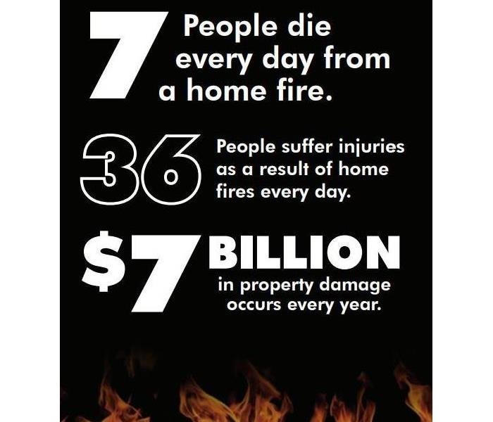Fire Damage Smoke Alarms: Fire Safety
